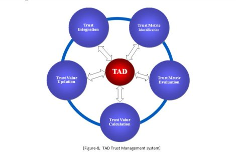 TAD Trust Management system